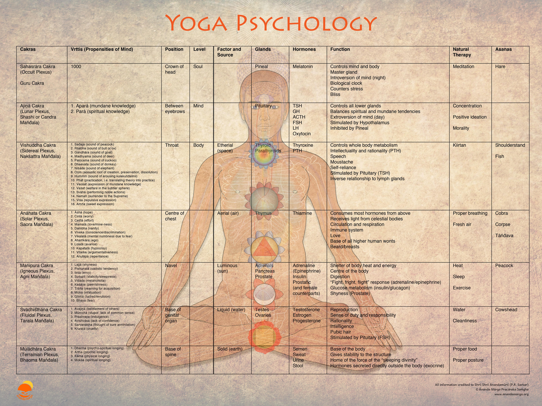 Yoga Psychology Chart Therapy